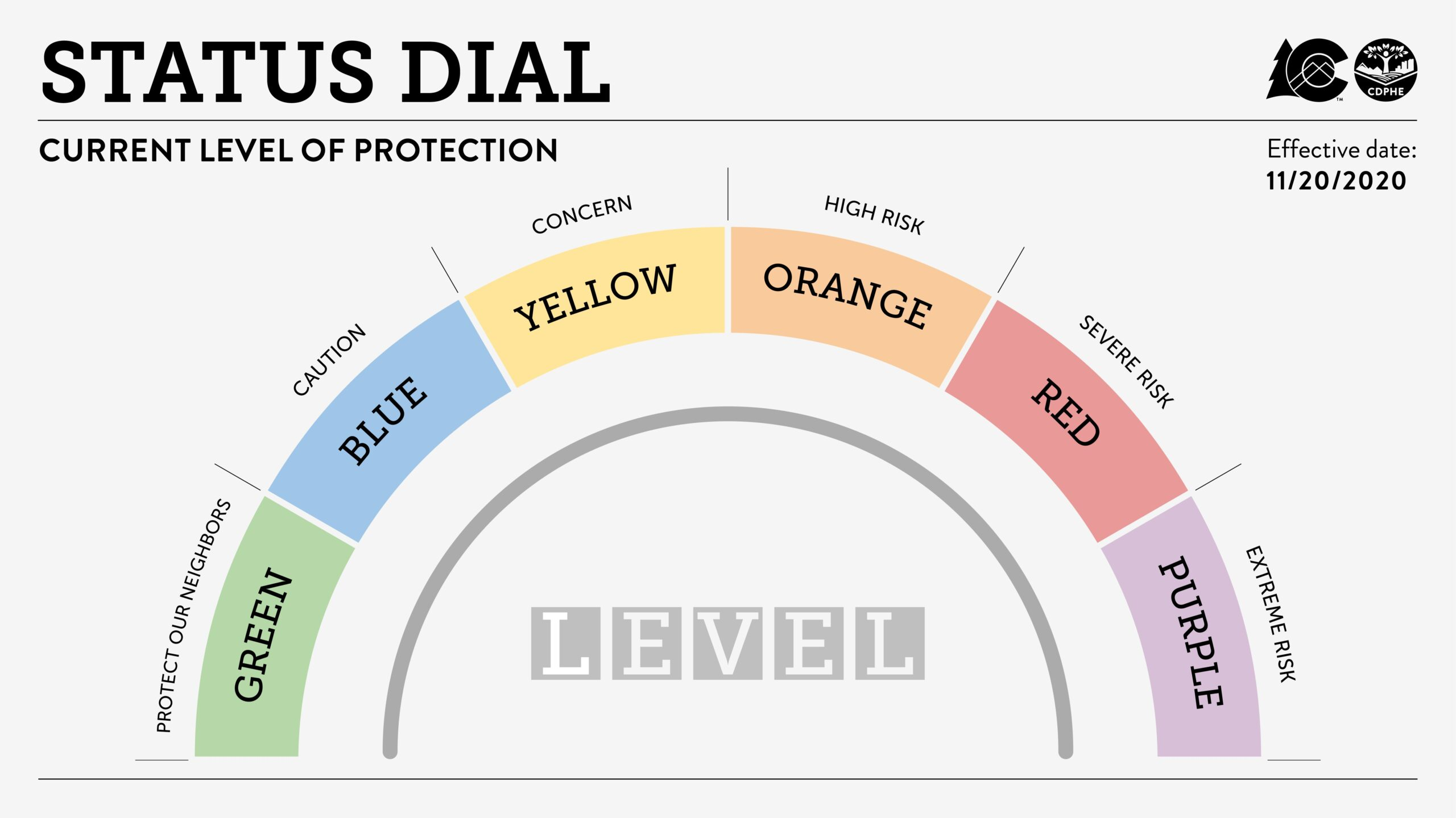 Graphic of COVID-19 Status Dial